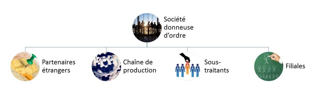 devoir-vigilance-societes-mathias-avocats